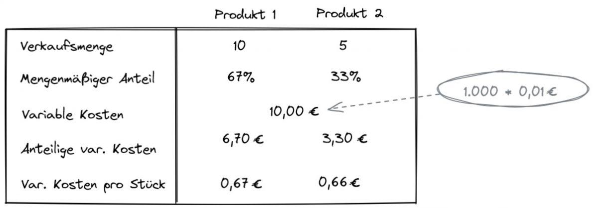 Variable Kosten Beispiel
