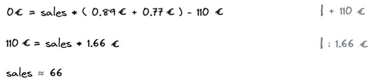 Break Even Analysis Example 2