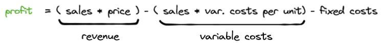 Profit equation