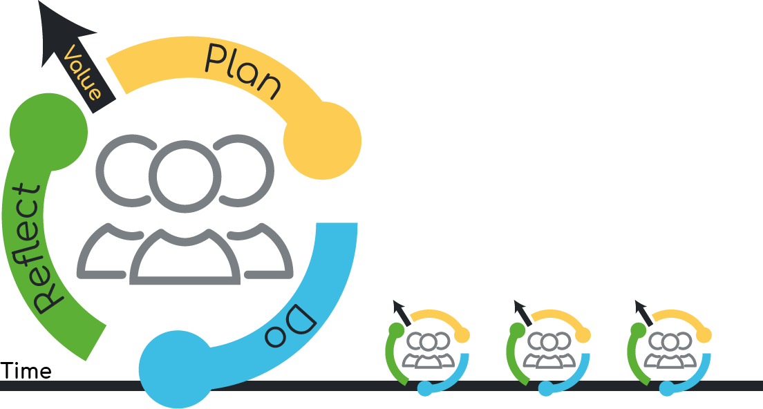 Agile project planning cycle