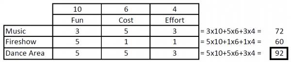 decision matrix example